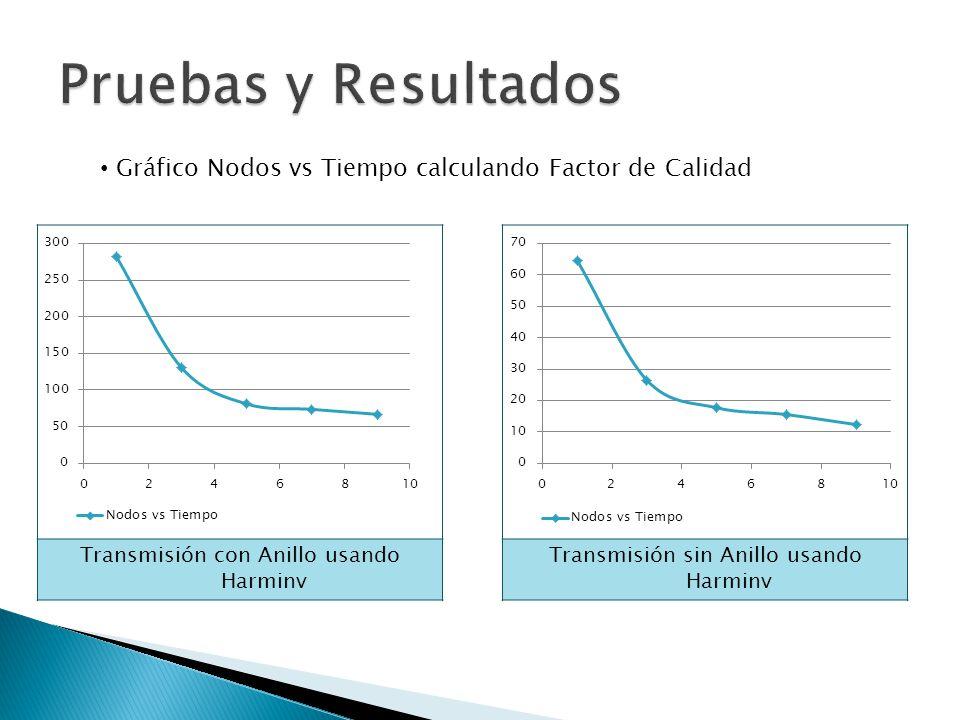 Gráfico Nodos vs Tiempo calculando Factor de Calidad Transmisión con Anillo usando Harminv Transmisión sin Anillo usando Harminv