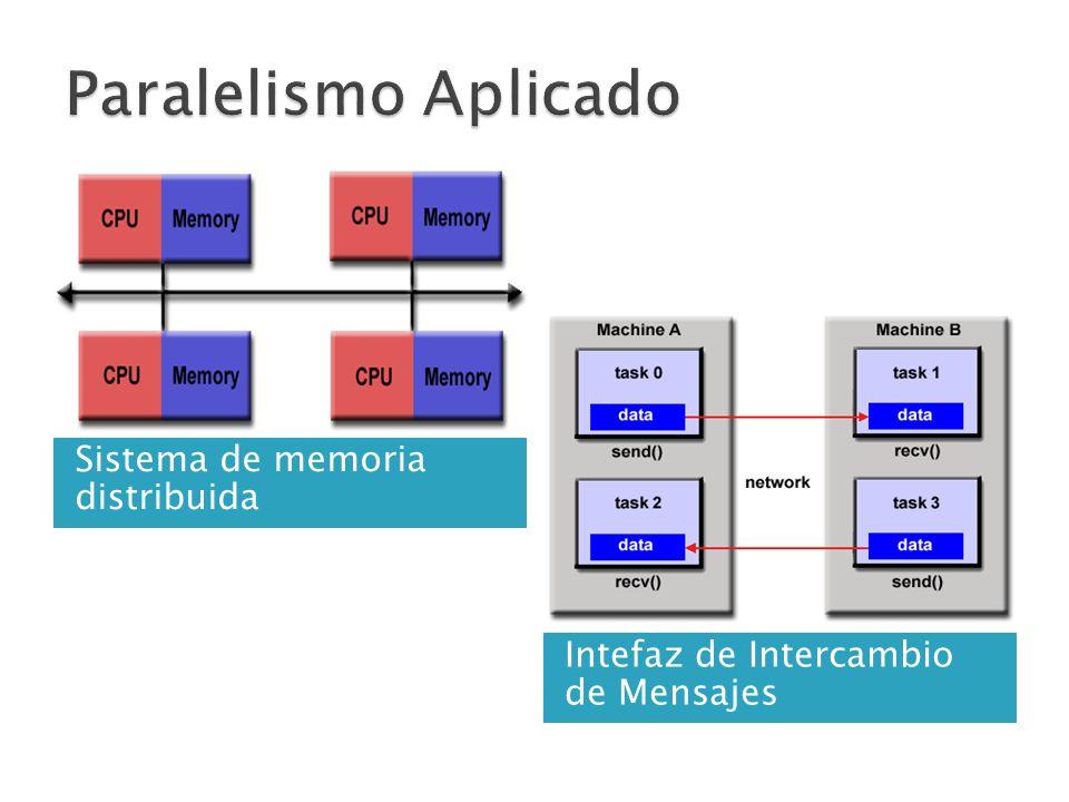 Sistema de memoria distribuida Intefaz de Intercambio de Mensajes