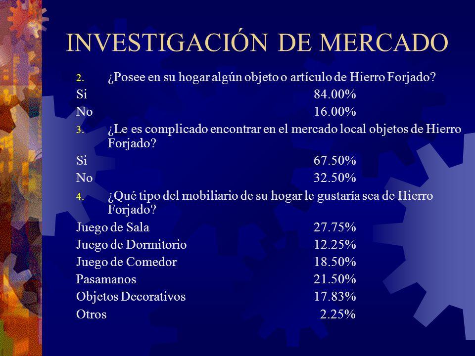 INVESTIGACIÓN DE MERCADO 2. ¿Posee en su hogar algún objeto o artículo de Hierro Forjado? Si84.00% No16.00% 3. ¿Le es complicado encontrar en el merca