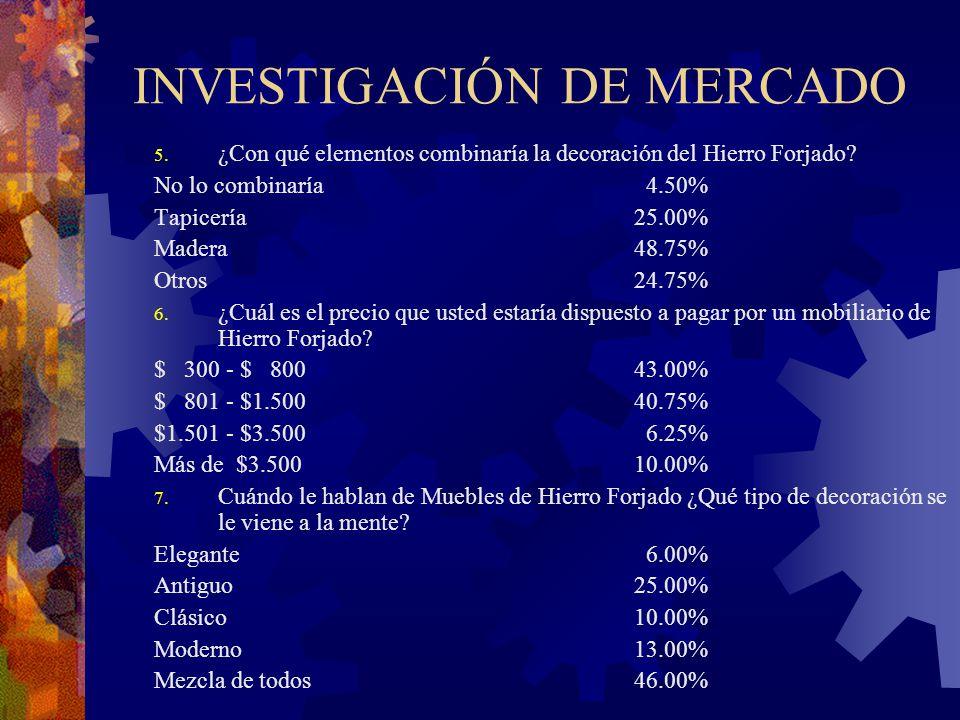 INVESTIGACIÓN DE MERCADO 5. ¿Con qué elementos combinaría la decoración del Hierro Forjado? No lo combinaría 4.50% Tapicería25.00% Madera48.75% Otros2