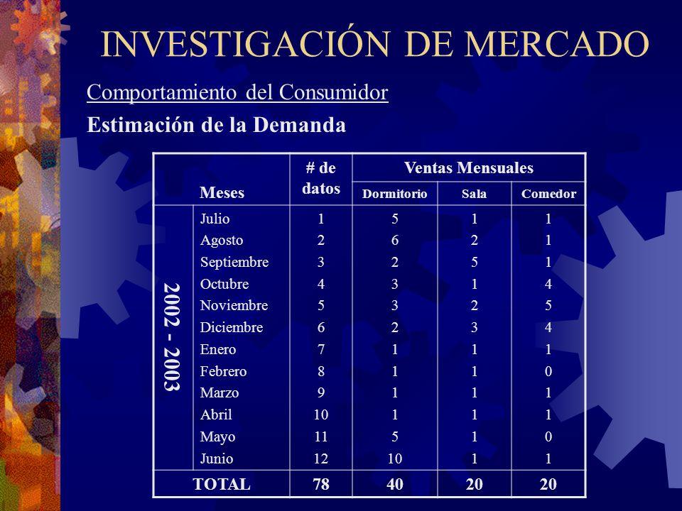 INVESTIGACIÓN DE MERCADO Comportamiento del Consumidor Estimación de la Demanda Meses # de datos Ventas Mensuales DormitorioSalaComedor 2002 - 2003 Ju