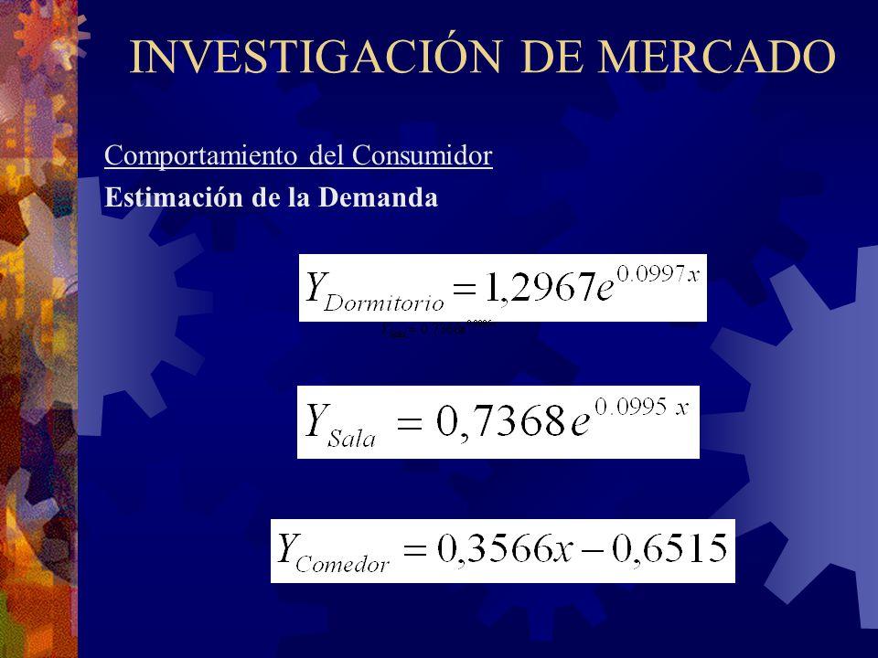 INVESTIGACIÓN DE MERCADO Comportamiento del Consumidor Estimación de la Demanda