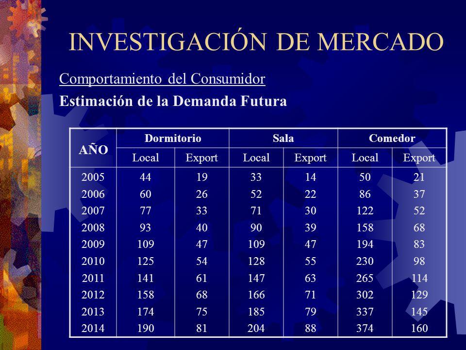 INVESTIGACIÓN DE MERCADO Comportamiento del Consumidor Estimación de la Demanda Futura AÑO DormitorioSalaComedor LocalExportLocalExportLocalExport 200