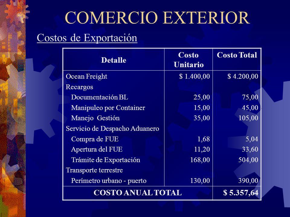 COMERCIO EXTERIOR Costos de Exportación Detalle Costo Unitario Costo Total Ocean Freight Recargos Documentación BL Manipuleo por Container Manejo Gest