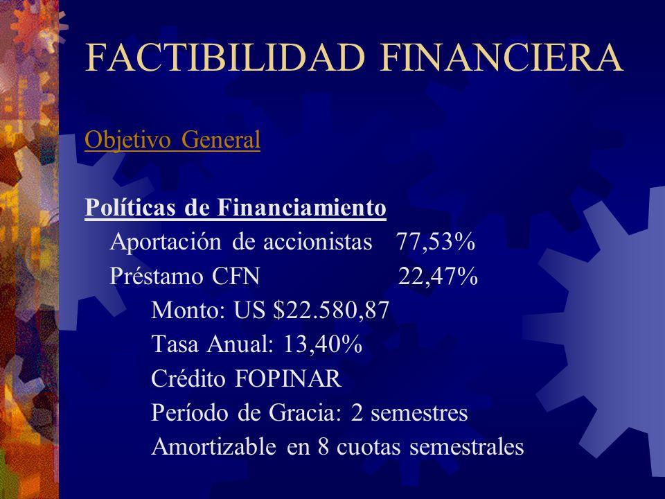 FACTIBILIDAD FINANCIERA Objetivo General Políticas de Financiamiento Aportación de accionistas 77,53% Préstamo CFN 22,47% Monto: US $22.580,87 Tasa An