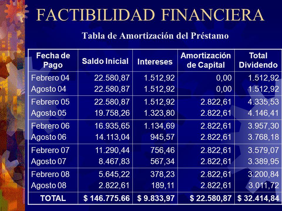 FACTIBILIDAD FINANCIERA Tabla de Amortización del Préstamo Fecha de Pago Saldo Inicial Intereses Amortización de Capital Total Dividendo Febrero 04 Ag