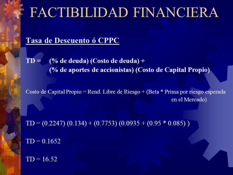 FACTIBILIDAD FINANCIERA Tasa de Descuento ó CPPC TD = (% de deuda) (Costo de deuda) + (% de aportes de accionistas) (Costo de Capital Propio) Costo de