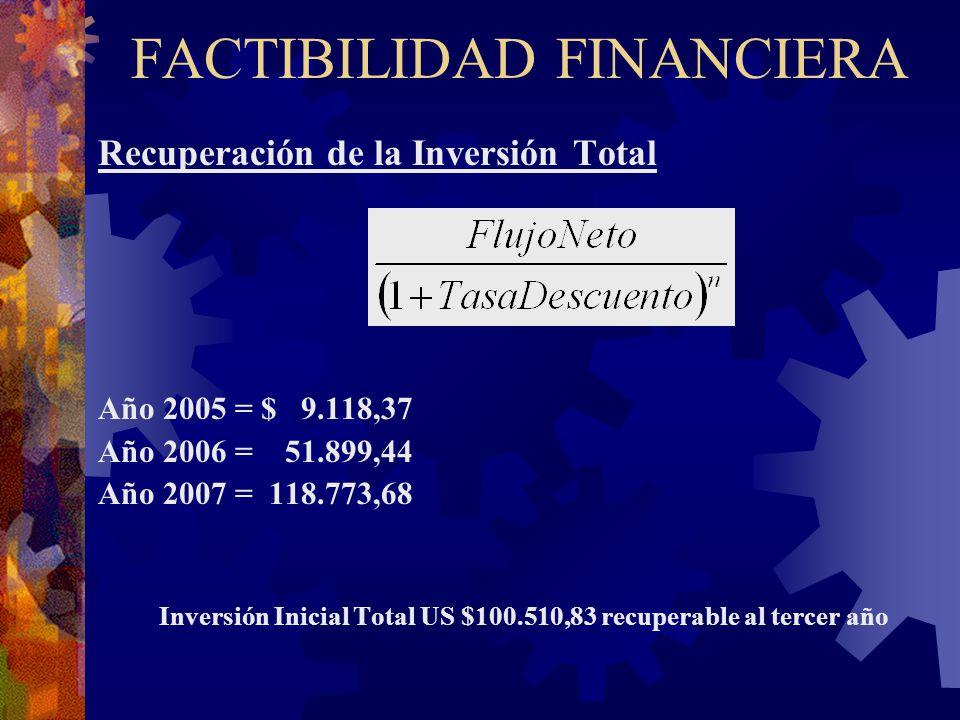 FACTIBILIDAD FINANCIERA Recuperación de la Inversión Total Año 2005 = $ 9.118,37 Año 2006 = 51.899,44 Año 2007 = 118.773,68 Inversión Inicial Total US