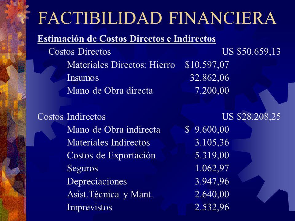 FACTIBILIDAD FINANCIERA Estimación de Costos Directos e Indirectos Costos Directos US $50.659,13 Materiales Directos: Hierro $10.597,07 Insumos 32.862