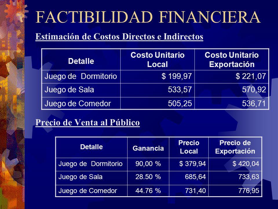 FACTIBILIDAD FINANCIERA Estimación de Costos Directos e Indirectos Precio de Venta al Público Detalle Costo Unitario Local Costo Unitario Exportación