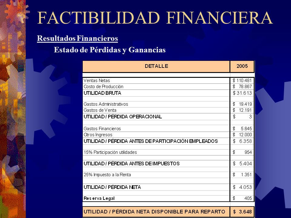 FACTIBILIDAD FINANCIERA Resultados Financieros Estado de Pérdidas y Ganancias