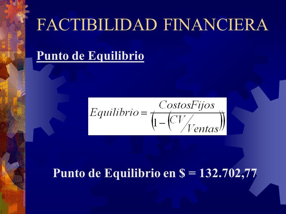 FACTIBILIDAD FINANCIERA Punto de Equilibrio Punto de Equilibrio en $ = 132.702,77