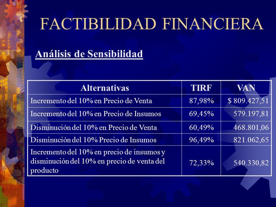 FACTIBILIDAD FINANCIERA Análisis de Sensibilidad AlternativasTIRFVAN Incremento del 10% en Precio de Venta87,98%$ 809.427,51 Incremento del 10% en Pre