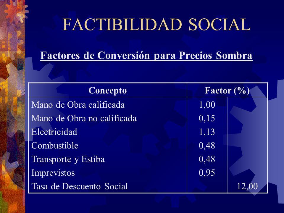 FACTIBILIDAD SOCIAL Factores de Conversión para Precios Sombra ConceptoFactor (%) Mano de Obra calificada Mano de Obra no calificada Electricidad Comb