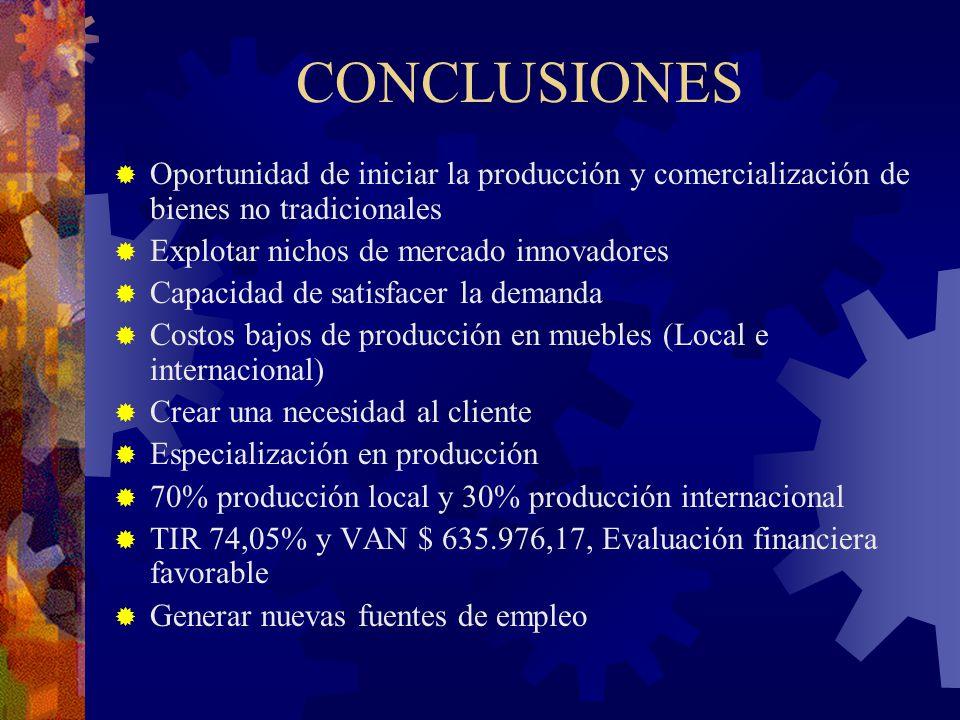 CONCLUSIONES Oportunidad de iniciar la producción y comercialización de bienes no tradicionales Explotar nichos de mercado innovadores Capacidad de sa