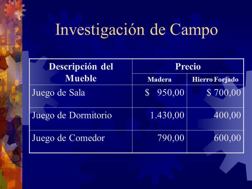 Investigación de Campo Descripción del Mueble Precio MaderaHierro Forjado Juego de Sala$ 950,00$ 700,00 Juego de Dormitorio 1.430,00 400,00 Juego de C