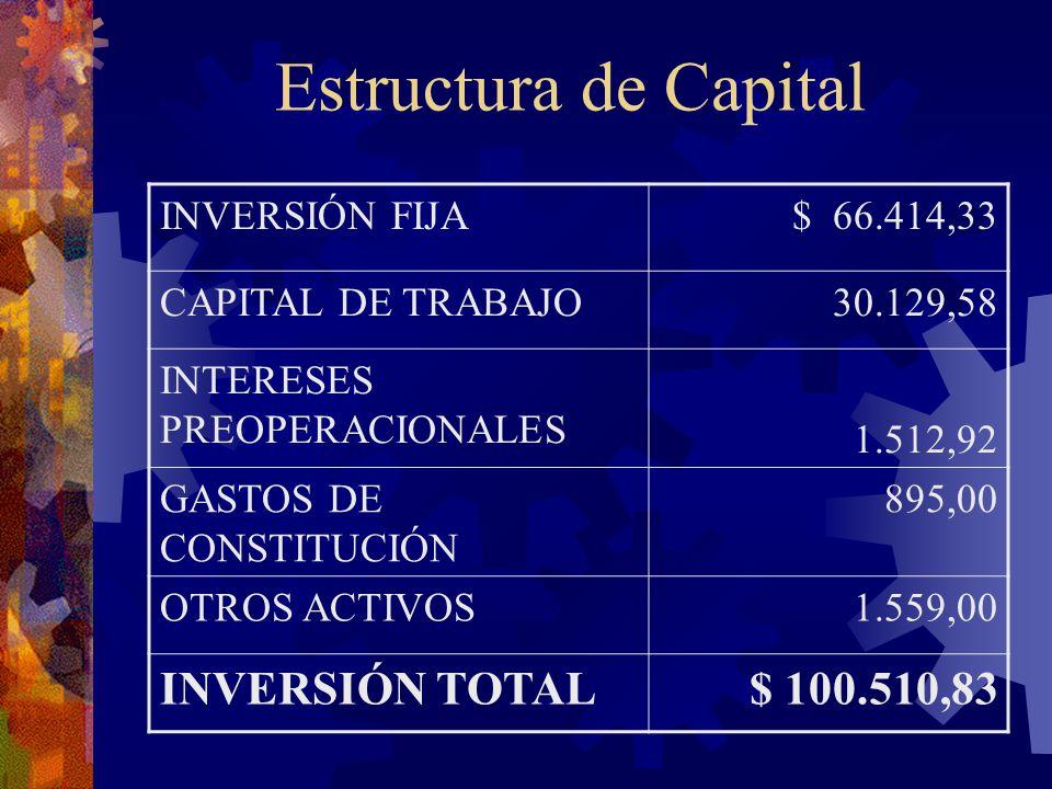 Estructura de Capital INVERSIÓN FIJA$ 66.414,33 CAPITAL DE TRABAJO 30.129,58 INTERESES PREOPERACIONALES 1.512,92 GASTOS DE CONSTITUCIÓN 895,00 OTROS A