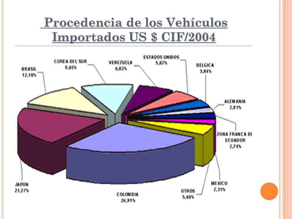 Procedencia de los Vehículos Importados US $ CIF/2004 Procedencia de los Vehículos Importados US $ CIF/2004