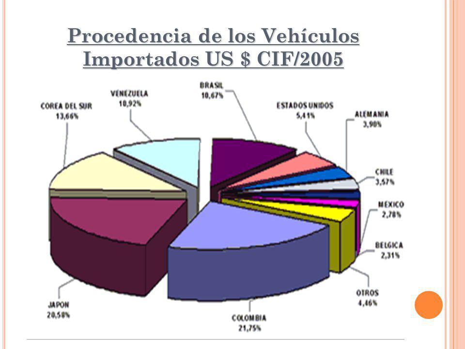 Procedencia de los Vehículos Importados US $ CIF/2005