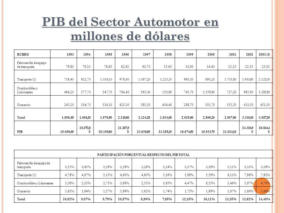 PIB del Sector Automotor en millones de dólares RUBRO19931994199519961997199819992000200120022003 (3) Fabricaci ó n de equipo de transporte 79,80 79,10 76,60 62,60 60,70 55,60 10,90 14,40 23,10 23,30 25,00 Transporte (1) 719,40 922,70 1.036,10 978,60 1.087,20 1.223,10 980,30 890,20 1.705,80 1.910,60 2.125,00 Combustibles y Lubricantes 464,20 377,70 547,70 784,40 593,00 150,90 745,70 1.359,90 727,20 965,90 1.285,90 Comercio 245,20 304,70 316,10 423,00 383,30 404,40 288,70 301,70 351,50 410,50 451,30 Total 1.508,60 1.684,20 1.976,50 2.248,60 2.124,20 1.834,00 2.025,60 2.566,20 2.807,60 3.310,30 3.887,20 PIB 15.056,60 18.572,8 0 20.195,60 21.267,9 0 23.635,60 23.255,10 16.674,50 15.933,70 21.024,10 24.310,9 0 26.844,4 0 PARTICIPACI Ó N PORCENTUAL RESPECTO DEL PIB TOTAL Fabricaci ó n de equipo de transporte0,53%0,43%0,38%0,29%0,26%0,24%0,07%0,09%0,11%0,10%0,09% Transporte (1)4,78%4,97%5,13%4,60% 5,26%5,88%5,59%8,11%7,86%7,92% Combustibles y Lubricantes3,08%2,03%2,71%3,69%2,51%0,65%4,47%8,53%3,46%3,97%4,79% Comercio1,63%1,64%1,57%1,99%1,62%1,74%1,73%1,89%1,67%1,69%1,68% Total10,02%9,07%9,79%10,57%8,99%7,89%12,15%16,11%13,35%13,62%14,48%