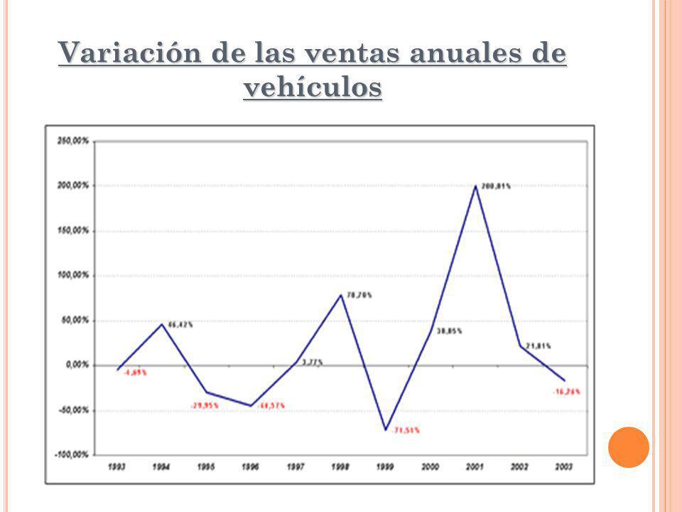 Variación de las ventas anuales de vehículos