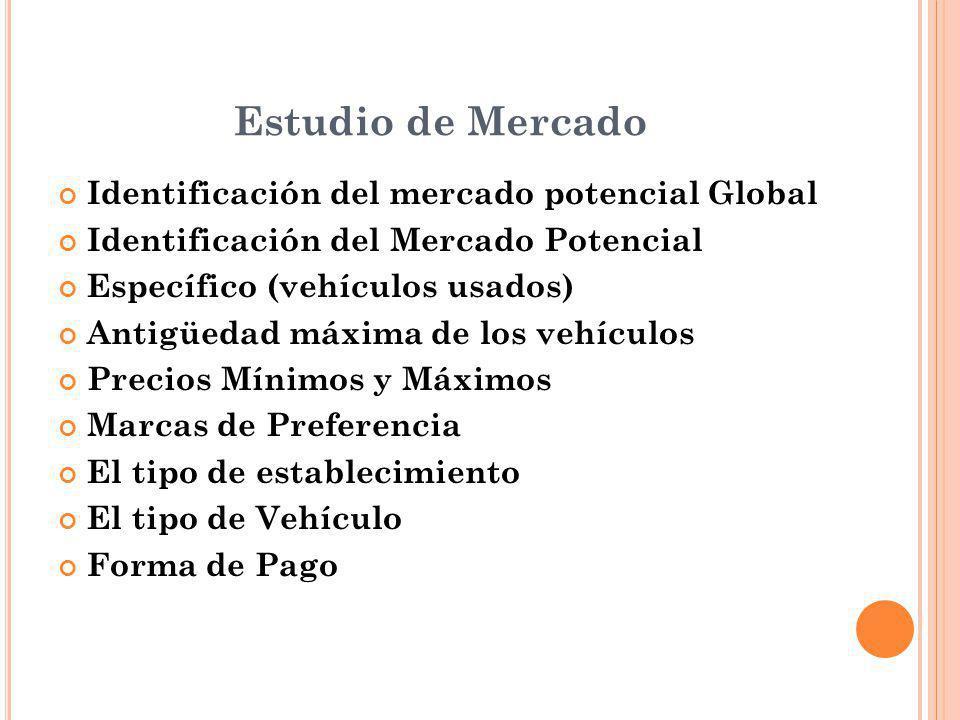 Estudio de Mercado Identificación del mercado potencial Global Identificación del Mercado Potencial Específico (vehículos usados) Antigüedad máxima de los vehículos Precios Mínimos y Máximos Marcas de Preferencia El tipo de establecimiento El tipo de Vehículo Forma de Pago