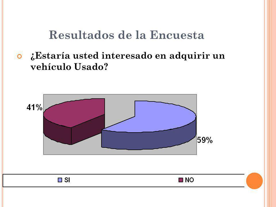Resultados de la Encuesta ¿Estaría usted interesado en adquirir un vehículo Usado?