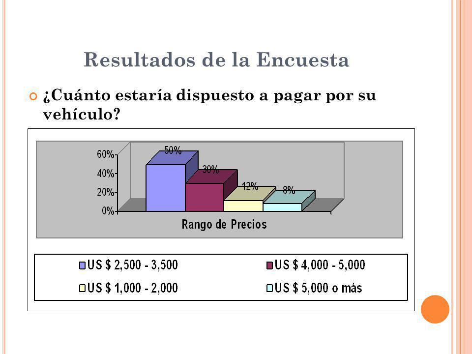 Resultados de la Encuesta ¿Cuánto estaría dispuesto a pagar por su vehículo?
