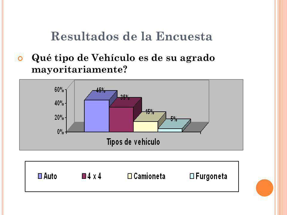 Resultados de la Encuesta Qué tipo de Vehículo es de su agrado mayoritariamente?
