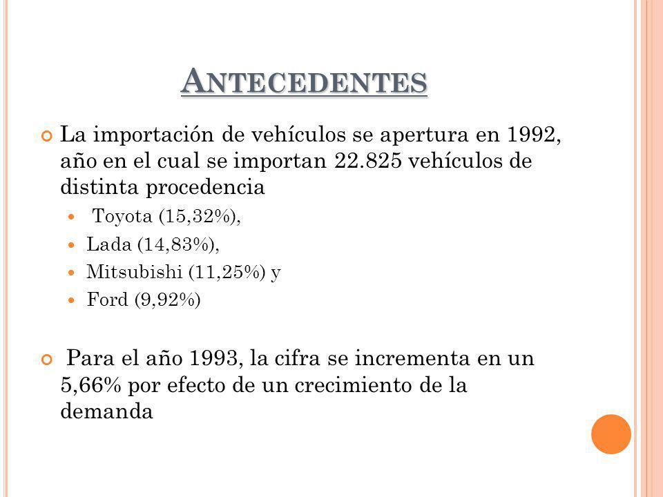 A NTECEDENTES La importación de vehículos se apertura en 1992, año en el cual se importan 22.825 vehículos de distinta procedencia Toyota (15,32%), Lada (14,83%), Mitsubishi (11,25%) y Ford (9,92%) Para el año 1993, la cifra se incrementa en un 5,66% por efecto de un crecimiento de la demanda