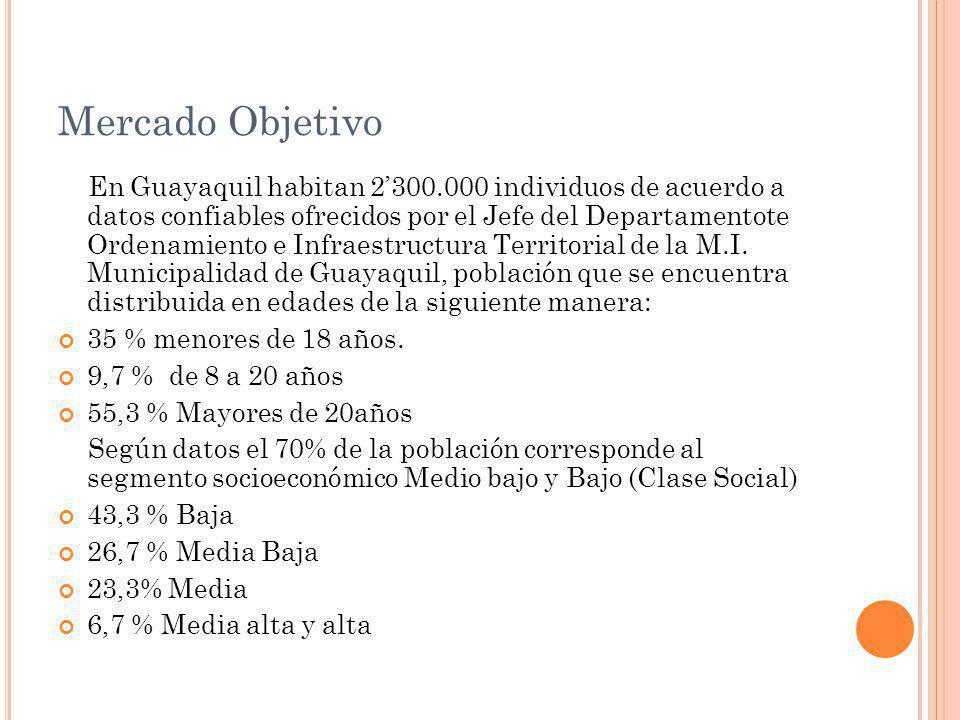 Mercado Objetivo En Guayaquil habitan 2300.000 individuos de acuerdo a datos confiables ofrecidos por el Jefe del Departamentote Ordenamiento e Infraestructura Territorial de la M.I.