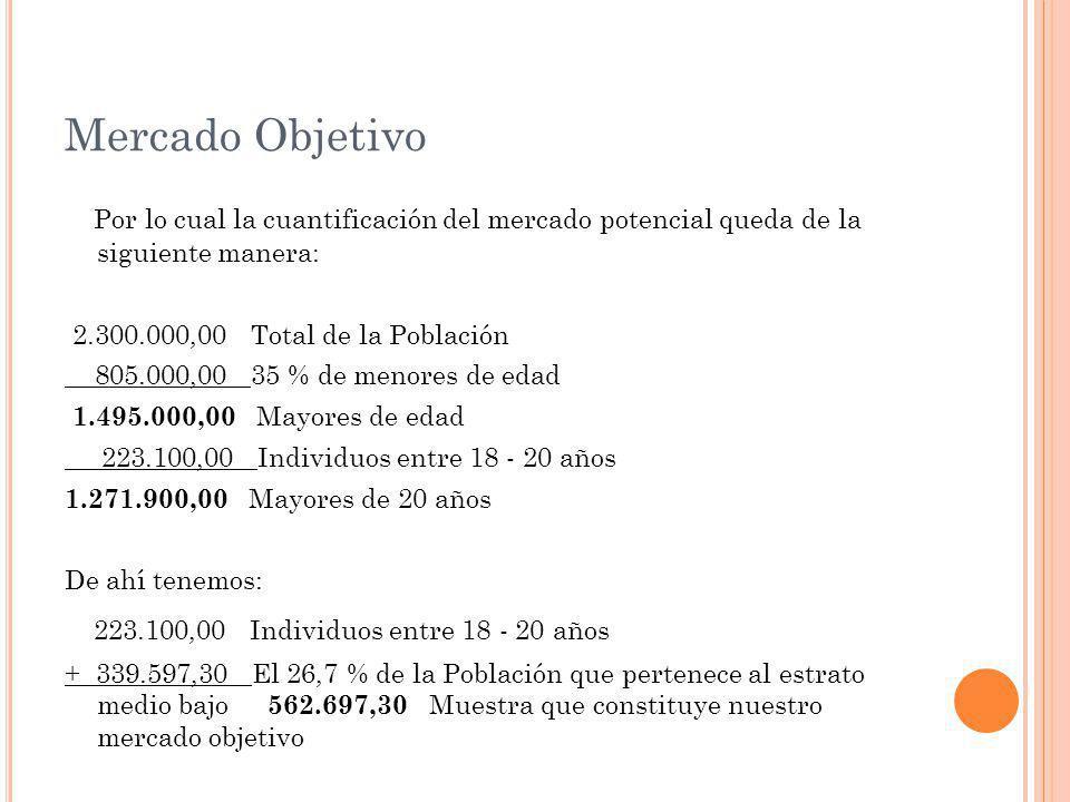 Mercado Objetivo Por lo cual la cuantificación del mercado potencial queda de la siguiente manera: 2.300.000,00 Total de la Población 805.000,00 35 % de menores de edad 1.495.000,00 Mayores de edad 223.100,00 Individuos entre 18 - 20 años 1.271.900,00 Mayores de 20 años De ahí tenemos: 223.100,00 Individuos entre 18 - 20 años + 339.597,30 El 26,7 % de la Población que pertenece al estrato medio bajo 562.697,30 Muestra que constituye nuestro mercado objetivo