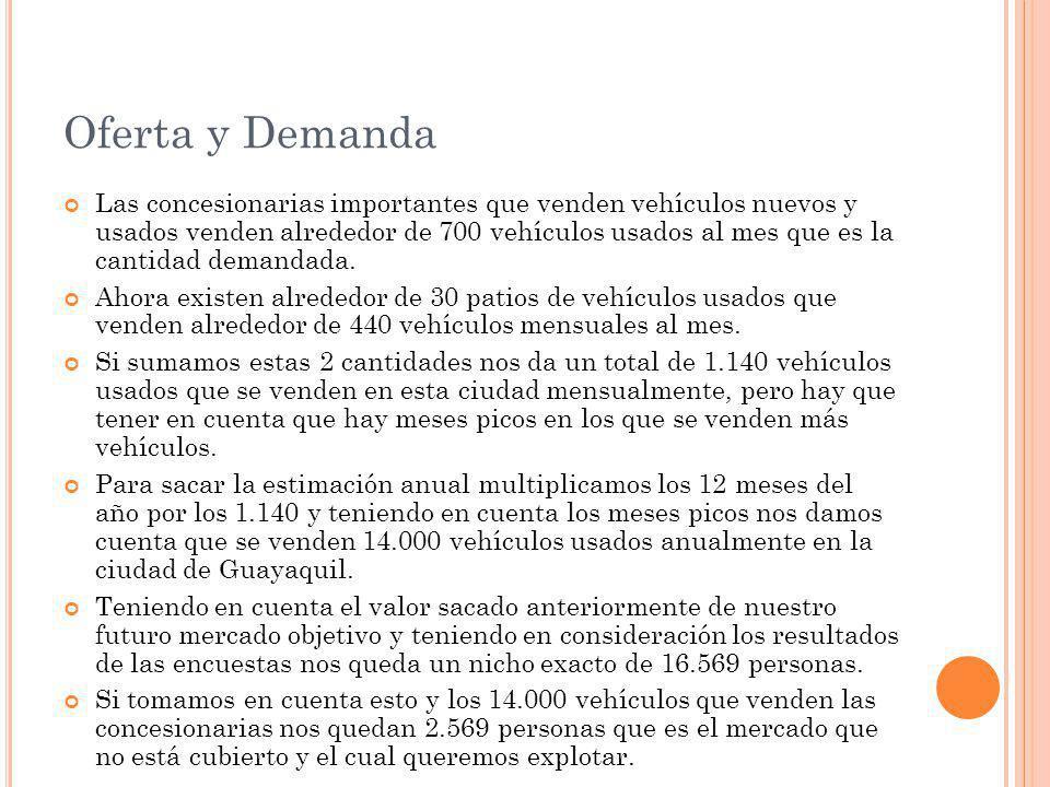 Oferta y Demanda Las concesionarias importantes que venden vehículos nuevos y usados venden alrededor de 700 vehículos usados al mes que es la cantidad demandada.