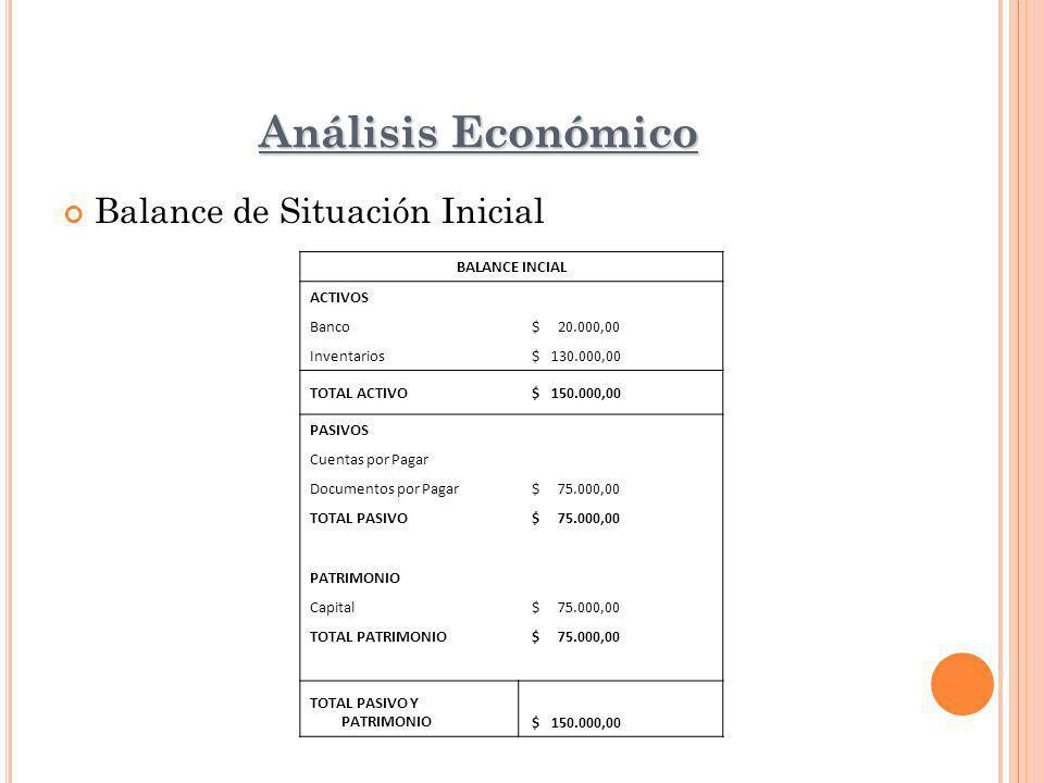 Análisis Económico Balance de Situación Inicial BALANCE INCIAL ACTIVOS Banco $ 20.000,00 Inventarios $ 130.000,00 TOTAL ACTIVO $ 150.000,00 PASIVOS Cuentas por Pagar Documentos por Pagar $ 75.000,00 TOTAL PASIVO $ 75.000,00 PATRIMONIO Capital $ 75.000,00 TOTAL PATRIMONIO $ 75.000,00 TOTAL PASIVO Y PATRIMONIO $ 150.000,00