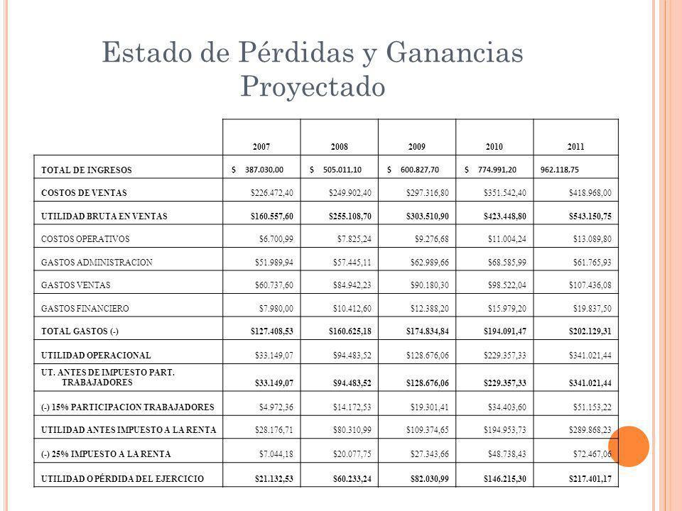 Estado de Pérdidas y Ganancias Proyectado 20072008200920102011 TOTAL DE INGRESOS $ 387.030,00 $ 505.011,10 $ 600.827,70 $ 774.991,20962.118,75 COSTOS