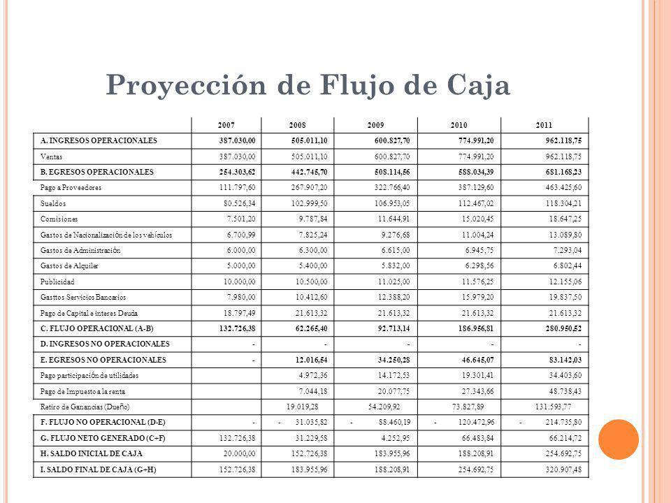 Proyección de Flujo de Caja 20072008200920102011 A. INGRESOS OPERACIONALES 387.030,00 505.011,10 600.827,70 774.991,20 962.118,75 Ventas 387.030,00 50