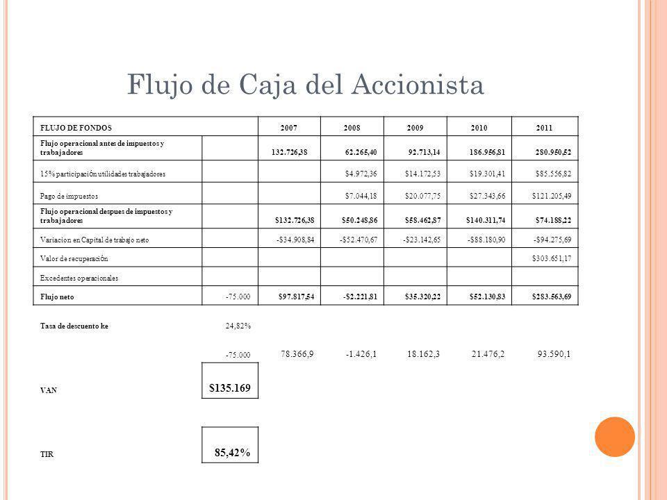Flujo de Caja del Accionista FLUJO DE FONDOS 20072008200920102011 Flujo operacional antes de impuestos y trabajadores 132.726,38 62.265,40 92.713,14 186.956,81 280.950,52 15% participaci ó n utilidades trabajadores $4.972,36$14.172,53$19.301,41$85.556,82 Pago de impuestos $7.044,18$20.077,75$27.343,66$121.205,49 Flujo operacional despues de impuestos y trabajadores $132.726,38$50.248,86$58.462,87$140.311,74$74.188,22 Variacion en Capital de trabajo neto -$34.908,84-$52.470,67-$23.142,65-$88.180,90-$94.275,69 Valor de recuperaci ó n $303.651,17 Excedentes operacionales Flujo neto-75.000$97.817,54-$2.221,81$35.320,22$52.130,83$283.563,69 Tasa de descuento ke24,82% -75.000 78.366,9-1.426,118.162,321.476,293.590,1 VAN $135.169 TIR 85,42%