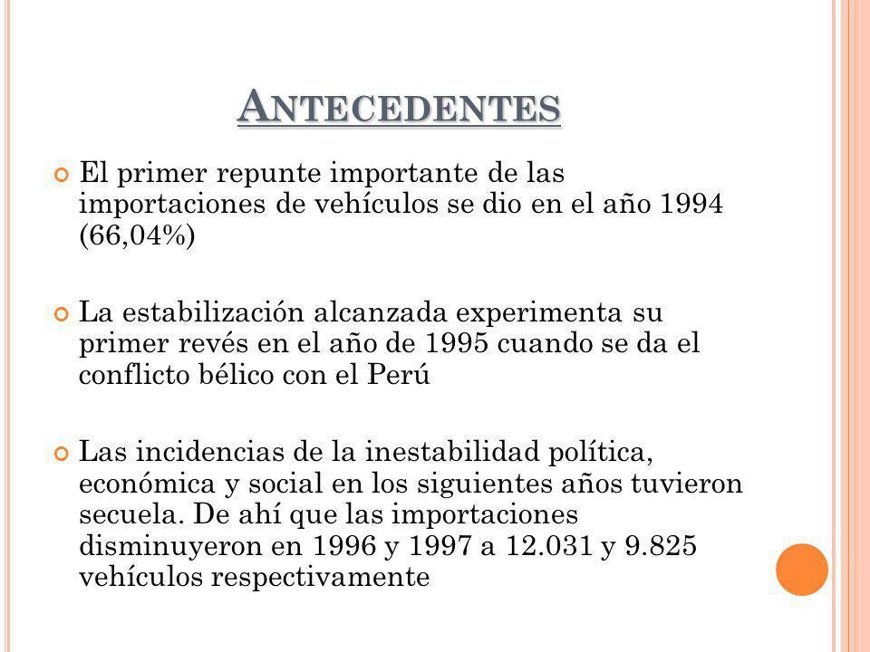 A NTECEDENTES El primer repunte importante de las importaciones de vehículos se dio en el año 1994 (66,04%) La estabilización alcanzada experimenta su primer revés en el año de 1995 cuando se da el conflicto bélico con el Perú Las incidencias de la inestabilidad política, económica y social en los siguientes años tuvieron secuela.