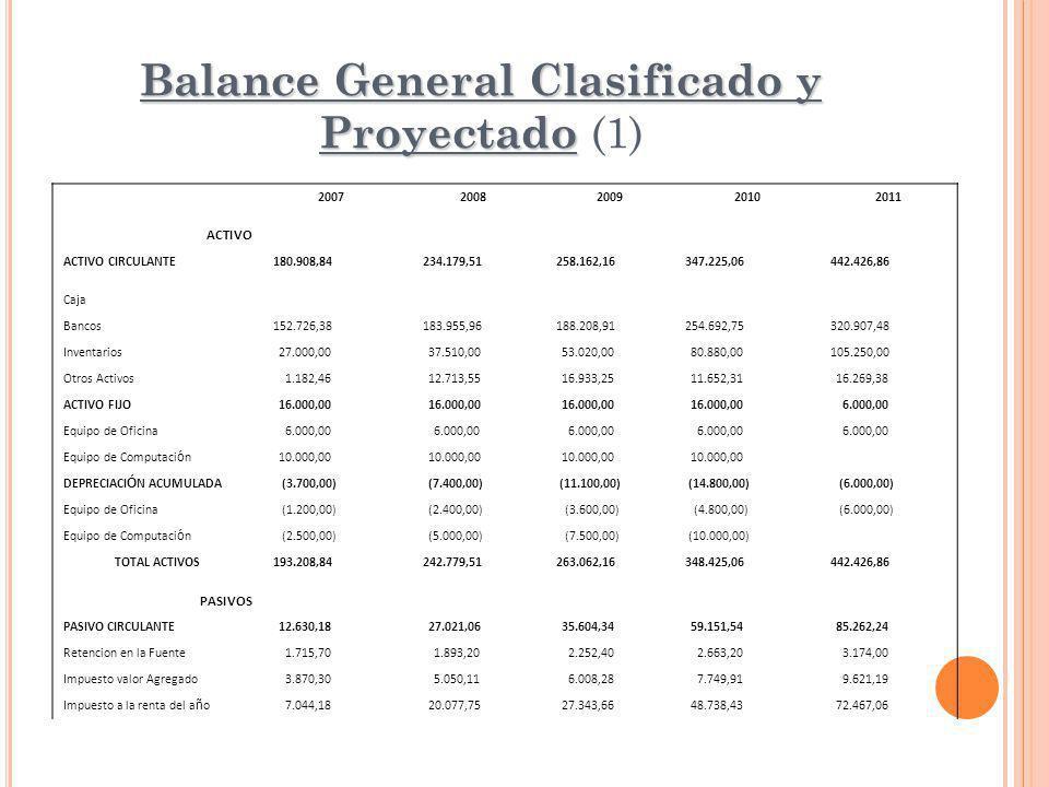 Balance General Clasificado y Proyectado Balance General Clasificado y Proyectado (1) 20072008200920102011 ACTIVO ACTIVO CIRCULANTE180.908,84 234.179,51258.162,16347.225,06442.426,86 Caja Bancos152.726,38 183.955,96188.208,91254.692,75320.907,48 Inventarios 27.000,00 37.510,00 53.020,00 80.880,00105.250,00 Otros Activos 1.182,46 12.713,55 16.933,25 11.652,31 16.269,38 ACTIVO FIJO 16.000,00 6.000,00 Equipo de Oficina 6.000,00 Equipo de Computaci ó n 10.000,00 DEPRECIACI Ó N ACUMULADA (3.700,00) (7.400,00) (11.100,00) (14.800,00) (6.000,00) Equipo de Oficina (1.200,00) (2.400,00) (3.600,00) (4.800,00) (6.000,00) Equipo de Computaci ó n (2.500,00) (5.000,00) (7.500,00) (10.000,00) TOTAL ACTIVOS193.208,84 242.779,51263.062,16348.425,06442.426,86 PASIVOS PASIVO CIRCULANTE 12.630,18 27.021,06 35.604,34 59.151,54 85.262,24 Retencion en la Fuente 1.715,70 1.893,20 2.252,40 2.663,20 3.174,00 Impuesto valor Agregado 3.870,30 5.050,11 6.008,28 7.749,91 9.621,19 Impuesto a la renta del a ñ o 7.044,18 20.077,75 27.343,66 48.738,43 72.467,06