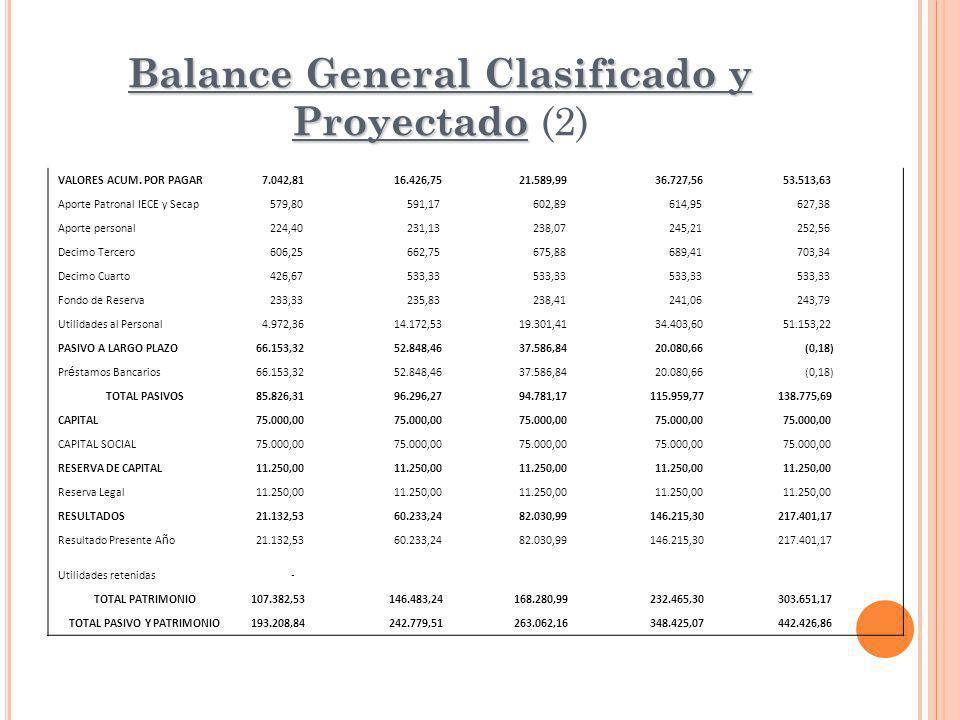 Balance General Clasificado y Proyectado Balance General Clasificado y Proyectado (2) VALORES ACUM. POR PAGAR 7.042,81 16.426,75 21.589,99 36.727,56 5