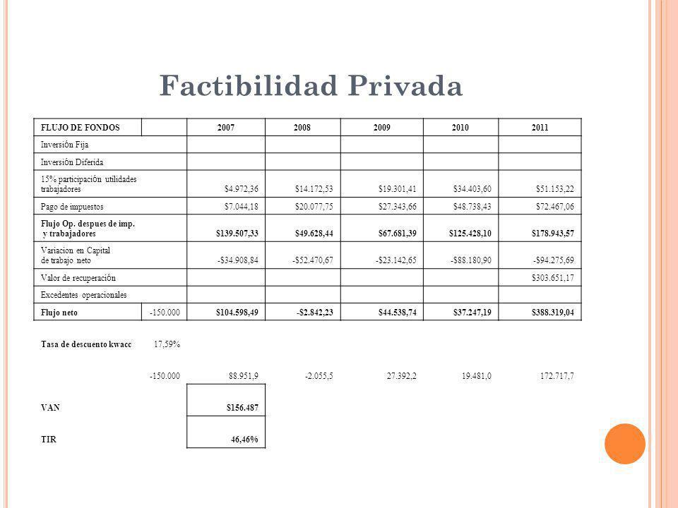 Factibilidad Privada FLUJO DE FONDOS 20072008200920102011 Inversi ó n Fija Inversi ó n Diferida 15% participaci ó n utilidades trabajadores$4.972,36$14.172,53$19.301,41$34.403,60$51.153,22 Pago de impuestos $7.044,18$20.077,75$27.343,66$48.738,43$72.467,06 Flujo Op.