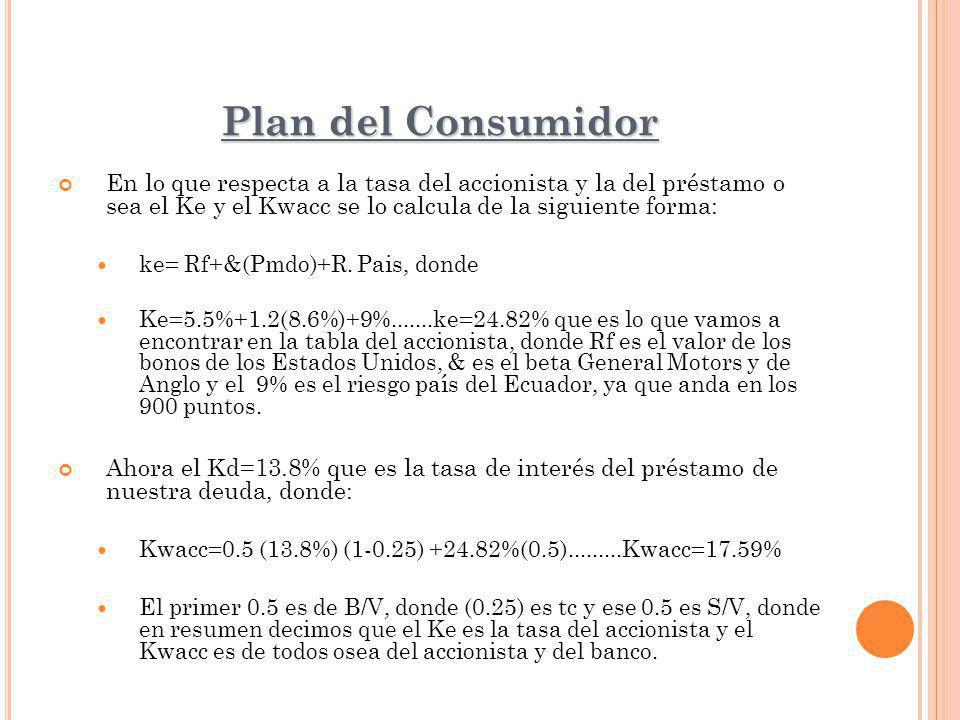 Plan del Consumidor En lo que respecta a la tasa del accionista y la del préstamo o sea el Ke y el Kwacc se lo calcula de la siguiente forma: ke= Rf+&(Pmdo)+R.