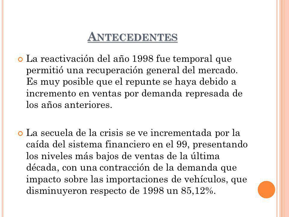 A NTECEDENTES La reactivación del año 1998 fue temporal que permitió una recuperación general del mercado. Es muy posible que el repunte se haya debid