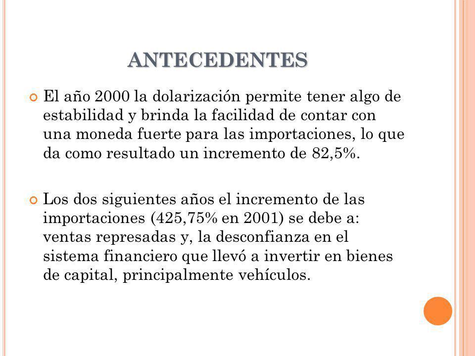 ANTECEDENTES El año 2003, si bien presenta una contracción respecto del año 2002, presenta niveles más acordes a la realidad del mercado ecuatoriano respecto de las importaciones de vehículos.