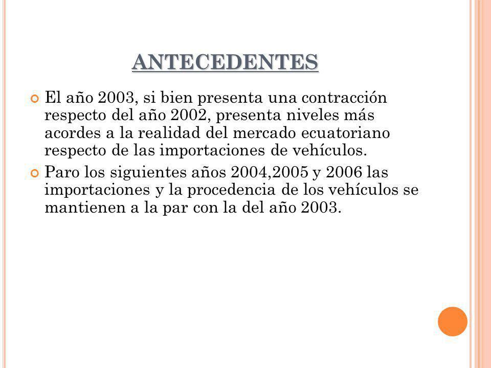 ANTECEDENTES El año 2003, si bien presenta una contracción respecto del año 2002, presenta niveles más acordes a la realidad del mercado ecuatoriano r