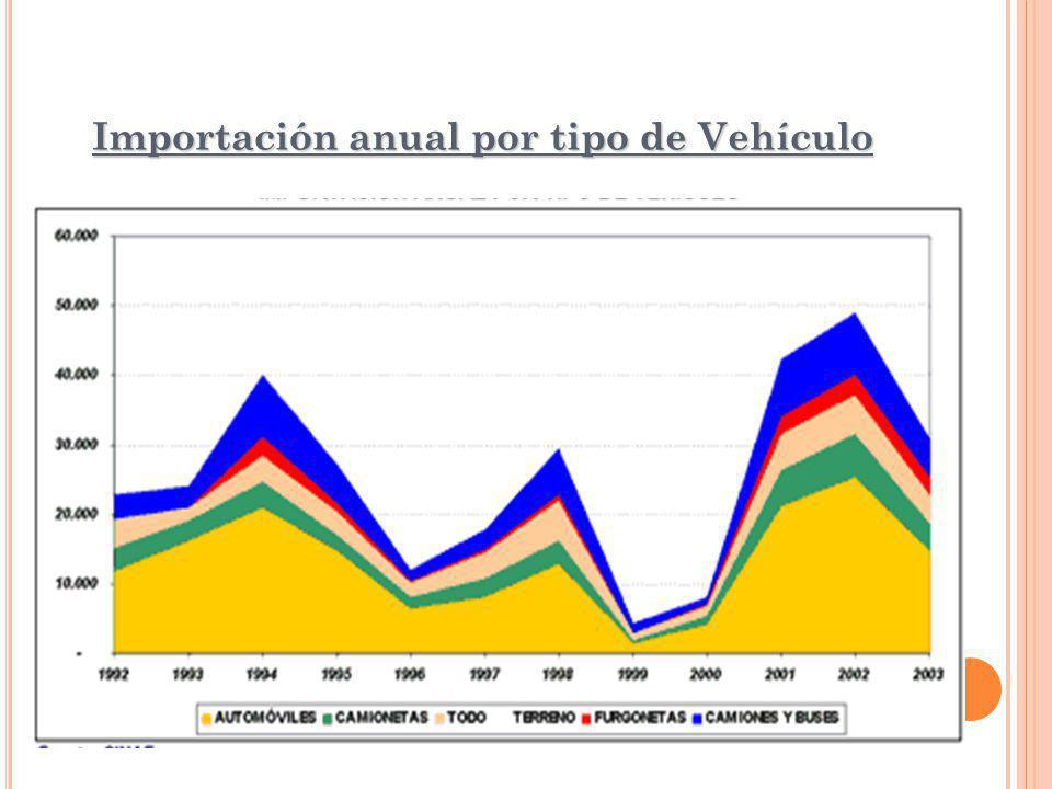 Importación anual por tipo de Vehículo