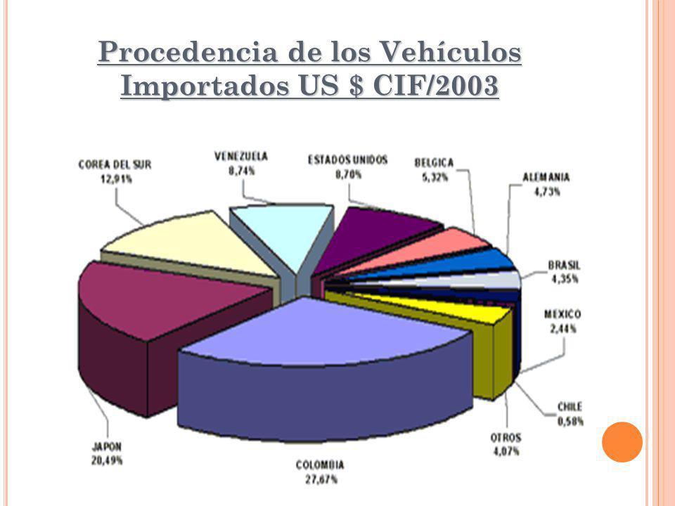 Procedencia de los Vehículos Importados US $ CIF/2003