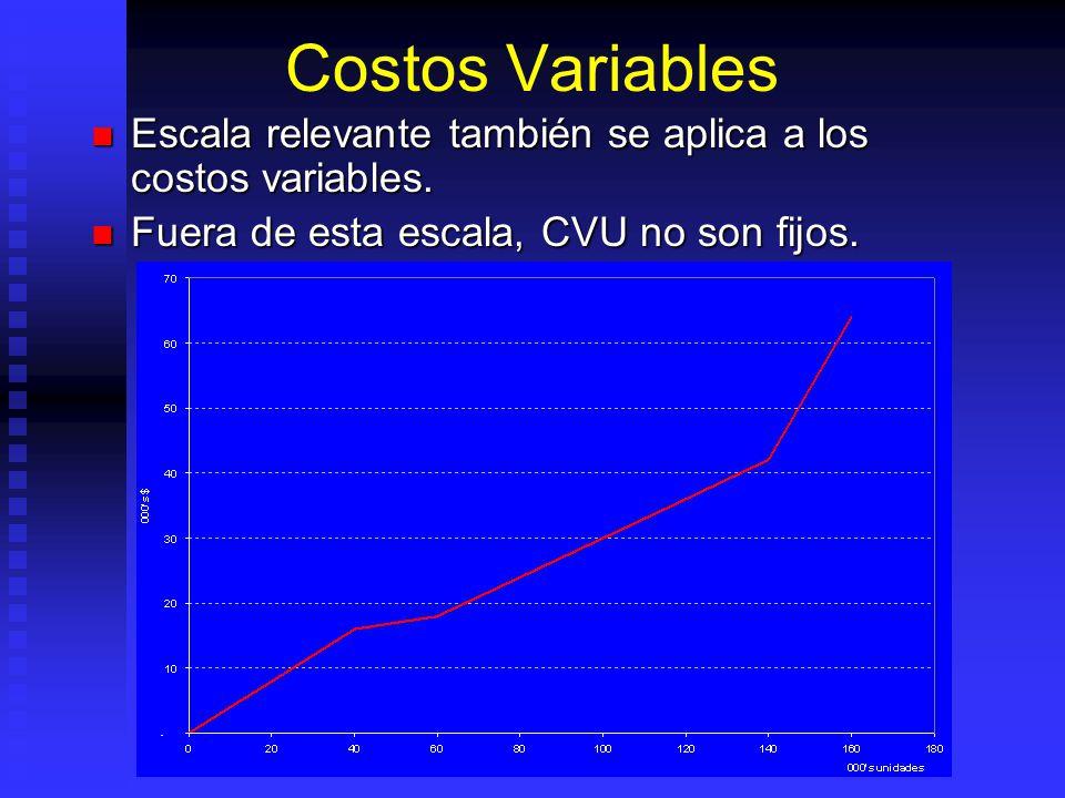 Costos Variables Escala relevante también se aplica a los costos variables. Escala relevante también se aplica a los costos variables. Fuera de esta e