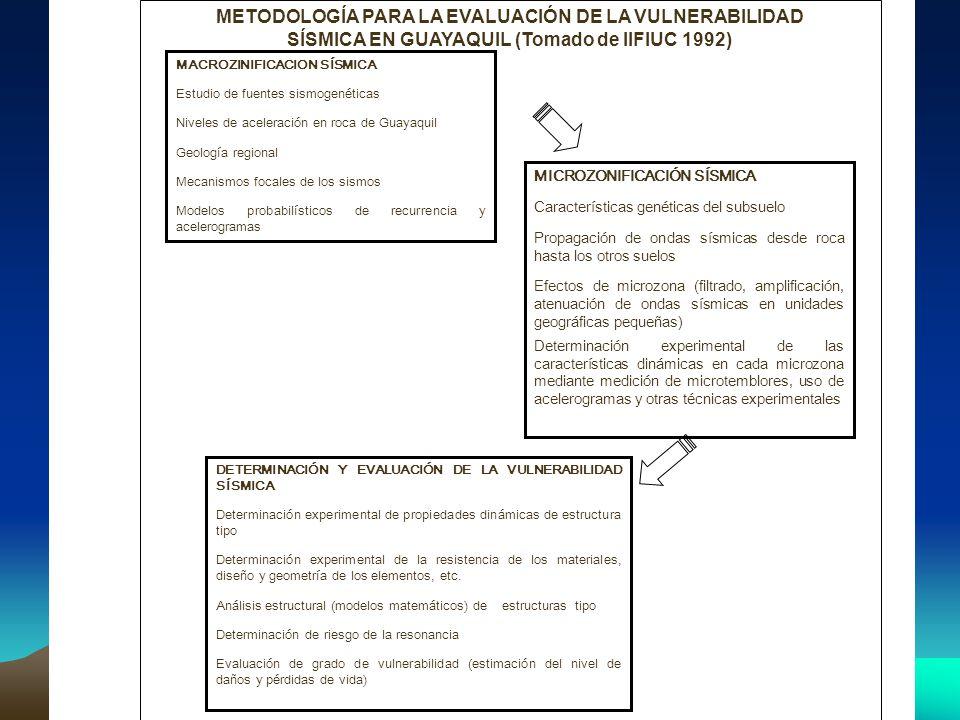 METODOLOGÍA PARA LA EVALUACIÓN DE LA VULNERABILIDAD SÍSMICA EN GUAYAQUIL (Tomado de IIFIUC 1992) MACROZINIFICACION SÍSMICA Estudio de fuentes sismogen