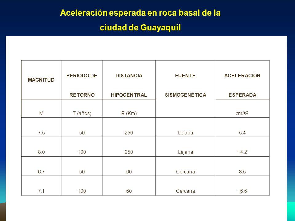 MAGNITUD PERIODO DEDISTANCIAFUENTEACELERACIÓN RETORNOHIPOCENTRALSISMOGENÉTICAESPERADA MT (años)R (Km) cm/s 2 7.550250Lejana5.4 8.0100250Lejana14.2 6.7